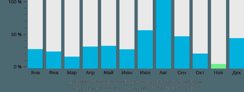 Динамика поиска авиабилетов из Дюссельдорфа в Одессу по месяцам