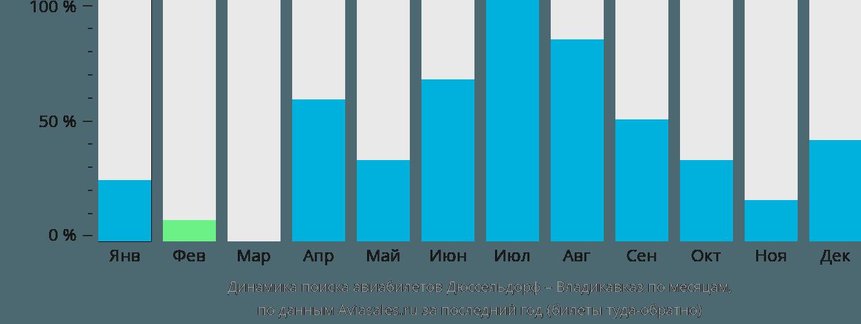 Динамика поиска авиабилетов из Дюссельдорфа во Владикавказ по месяцам