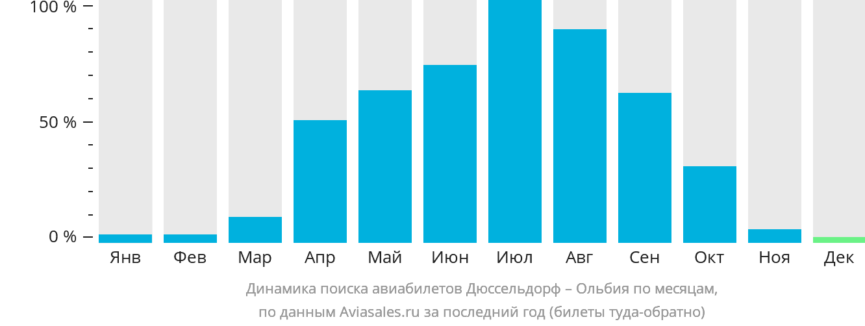 Динамика поиска авиабилетов из Дюссельдорфа в Ольбию по месяцам