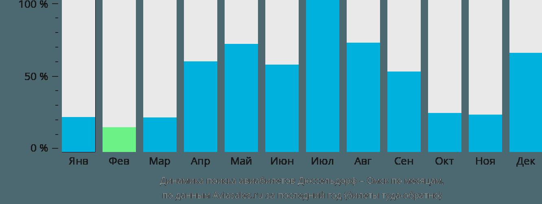 Динамика поиска авиабилетов из Дюссельдорфа в Омск по месяцам