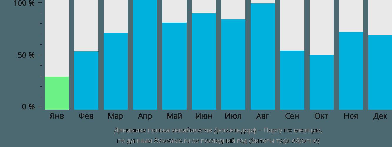 Динамика поиска авиабилетов из Дюссельдорфа в Порту по месяцам