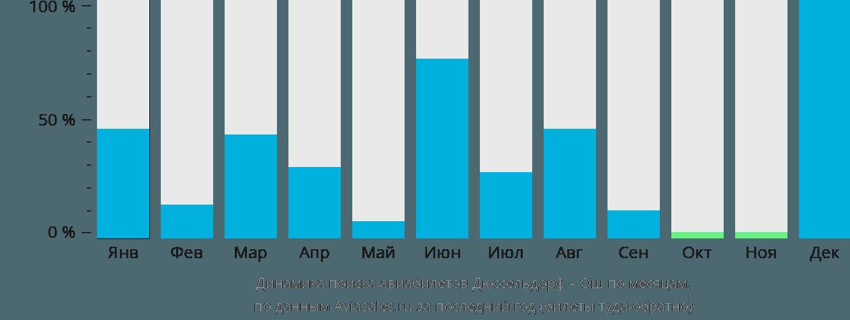 Динамика поиска авиабилетов из Дюссельдорфа в Ош по месяцам