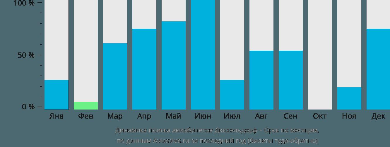 Динамика поиска авиабилетов из Дюссельдорфа в Орск по месяцам
