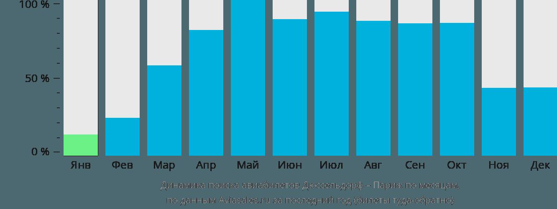 Динамика поиска авиабилетов из Дюссельдорфа в Париж по месяцам