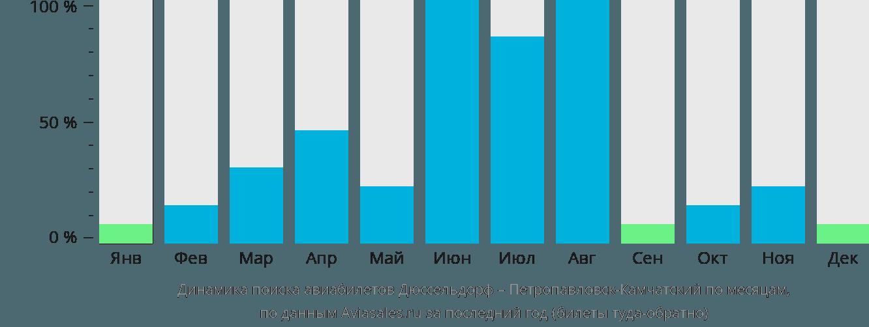 Динамика поиска авиабилетов из Дюссельдорфа в Петропавловск-Камчатский по месяцам