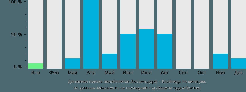 Динамика поиска авиабилетов из Дюссельдорфа в Клайпеду по месяцам