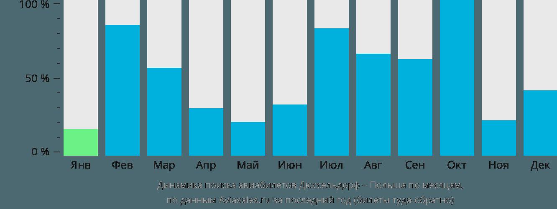 Динамика поиска авиабилетов из Дюссельдорфа в Польшу по месяцам