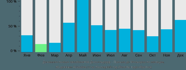 Динамика поиска авиабилетов из Дюссельдорфа в Пальма-де-Майорку по месяцам