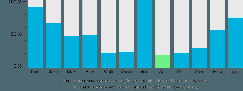 Динамика поиска авиабилетов из Дюссельдорфа в Пуэрто-Плату по месяцам