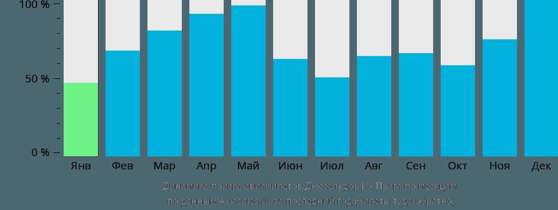Динамика поиска авиабилетов из Дюссельдорфа в Прагу по месяцам