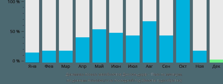 Динамика поиска авиабилетов из Дюссельдорфа в Пизу по месяцам