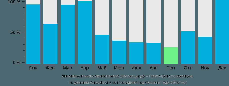 Динамика поиска авиабилетов из Дюссельдорфа в Пунта-Кану по месяцам