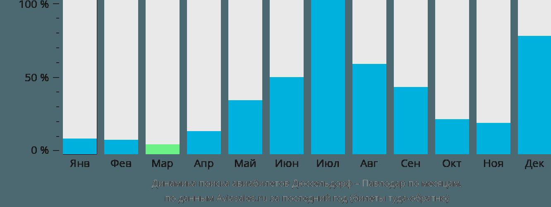 Динамика поиска авиабилетов из Дюссельдорфа в Павлодар по месяцам