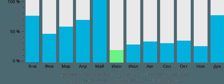 Динамика поиска авиабилетов из Дюссельдорфа в Марракеш по месяцам