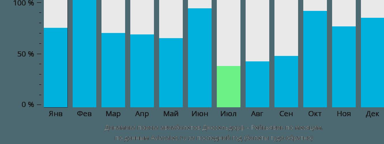 Динамика поиска авиабилетов из Дюссельдорфа в Рейкьявик по месяцам