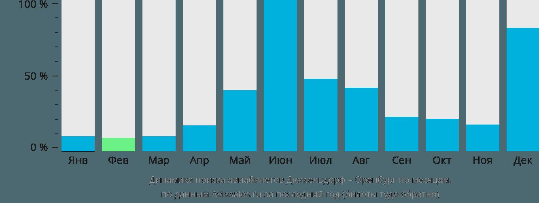 Динамика поиска авиабилетов из Дюссельдорфа в Оренбург по месяцам