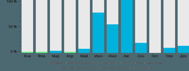 Динамика поиска авиабилетов из Дюссельдорфа в Горно-Алтайск по месяцам