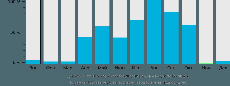 Динамика поиска авиабилетов из Дюссельдорфа на Родос по месяцам