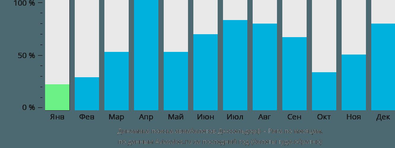 Динамика поиска авиабилетов из Дюссельдорфа в Ригу по месяцам