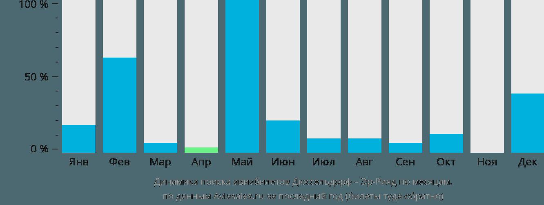 Динамика поиска авиабилетов из Дюссельдорфа в Эр-Рияд по месяцам