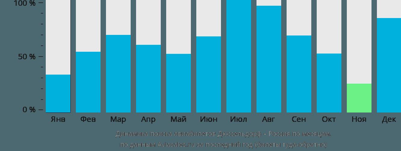 Динамика поиска авиабилетов из Дюссельдорфа в Россию по месяцам