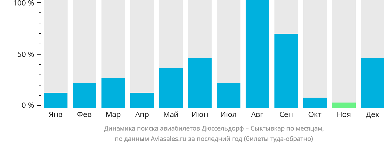 Динамика поиска авиабилетов из Дюссельдорфа в Сыктывкар по месяцам