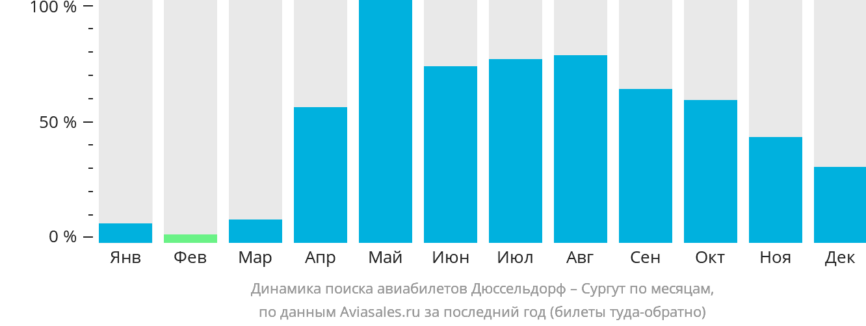Динамика поиска авиабилетов из Дюссельдорфа в Сургут по месяцам
