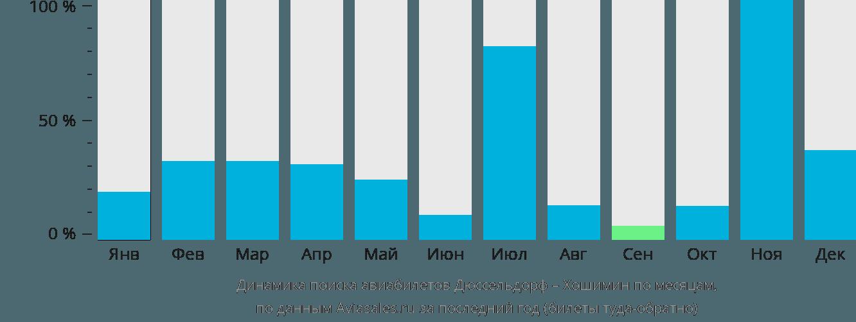 Динамика поиска авиабилетов из Дюссельдорфа в Хошимин по месяцам
