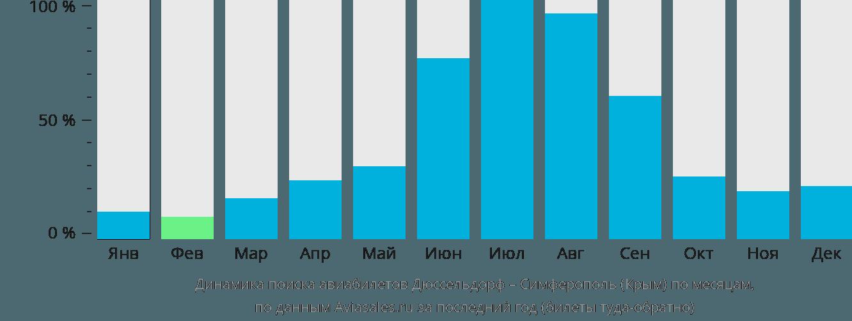 Динамика поиска авиабилетов из Дюссельдорфа в Симферополь по месяцам