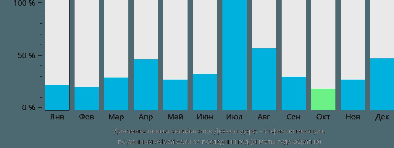 Динамика поиска авиабилетов из Дюссельдорфа в Софию по месяцам