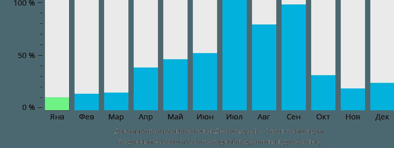 Динамика поиска авиабилетов из Дюссельдорфа в Сплит по месяцам