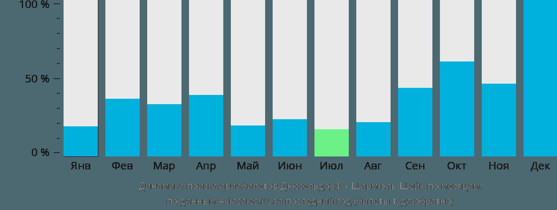 Динамика поиска авиабилетов из Дюссельдорфа в Шарм-эль-Шейх по месяцам