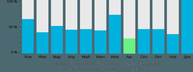 Динамика поиска авиабилетов из Дюссельдорфа в Штутгарт по месяцам