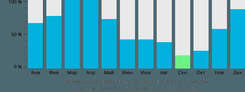 Динамика поиска авиабилетов из Дюссельдорфа в Екатеринбург по месяцам