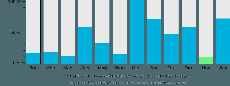 Динамика поиска авиабилетов из Дюссельдорфа в Самсун по месяцам