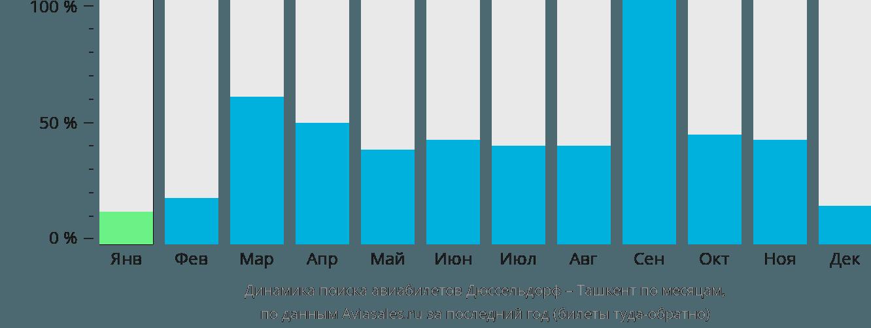 Динамика поиска авиабилетов из Дюссельдорфа в Ташкент по месяцам