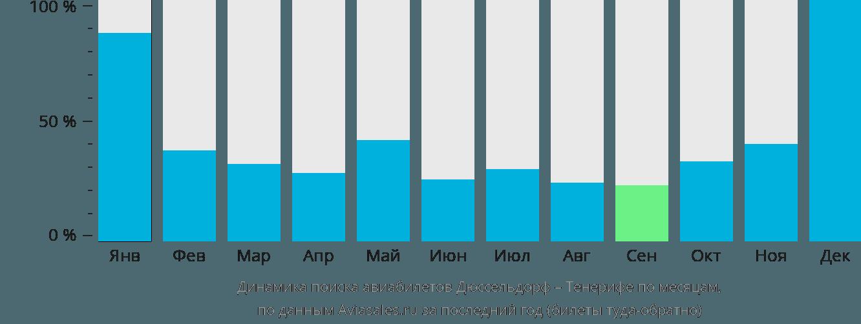 Динамика поиска авиабилетов из Дюссельдорфа на Тенерифе по месяцам