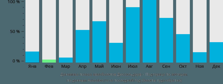 Динамика поиска авиабилетов из Дюссельдорфа в Подгорицу по месяцам
