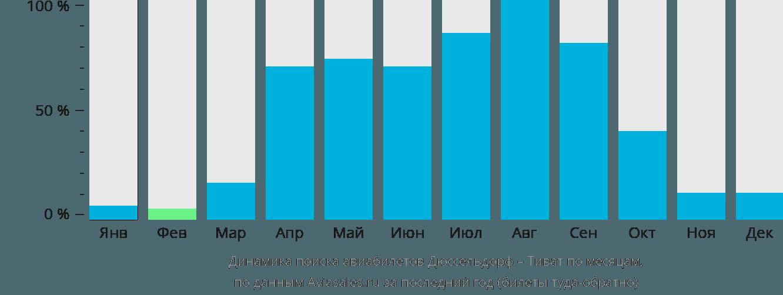 Динамика поиска авиабилетов из Дюссельдорфа в Тиват по месяцам