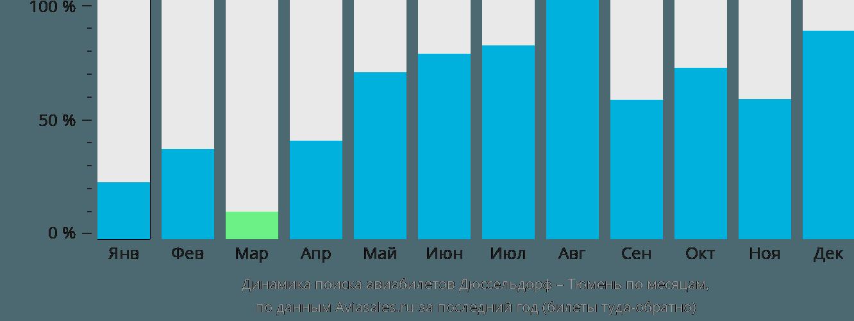 Динамика поиска авиабилетов из Дюссельдорфа в Тюмень по месяцам