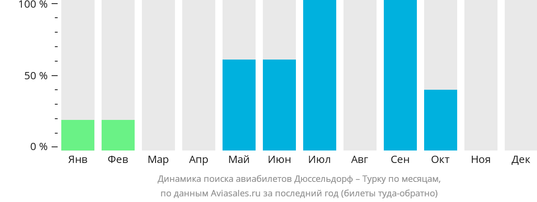 Динамика поиска авиабилетов из Дюссельдорфа в Турку по месяцам