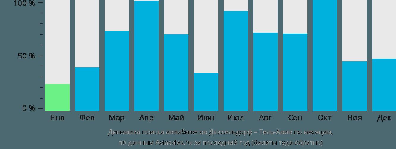 Динамика поиска авиабилетов из Дюссельдорфа в Тель-Авив по месяцам