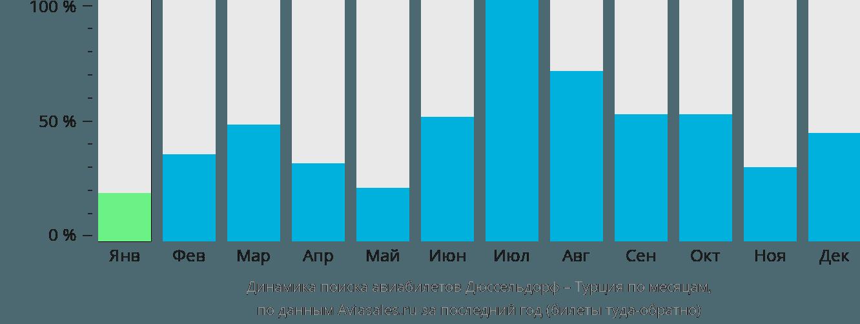 Динамика поиска авиабилетов из Дюссельдорфа в Турцию по месяцам