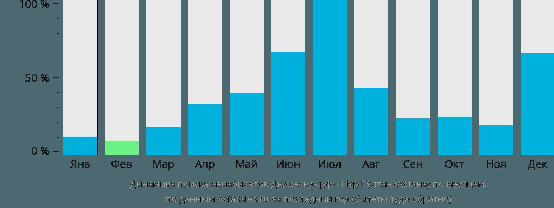 Динамика поиска авиабилетов из Дюссельдорфа в Астану по месяцам