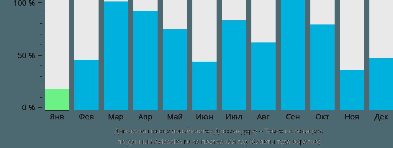 Динамика поиска авиабилетов из Дюссельдорфа в Токио по месяцам