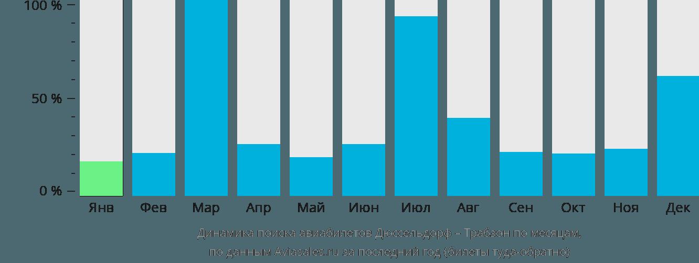Динамика поиска авиабилетов из Дюссельдорфа в Трабзона по месяцам