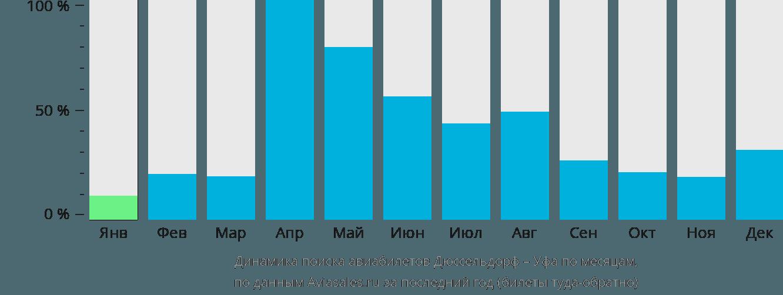 Динамика поиска авиабилетов из Дюссельдорфа в Уфу по месяцам