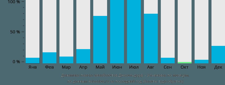 Динамика поиска авиабилетов из Дюссельдорфа в Ульяновск по месяцам
