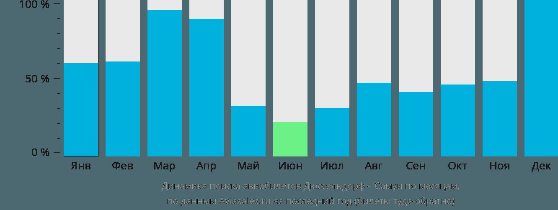 Динамика поиска авиабилетов из Дюссельдорфа на Самуи по месяцам