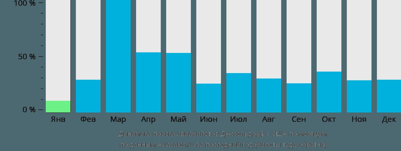 Динамика поиска авиабилетов из Дюссельдорфа в США по месяцам